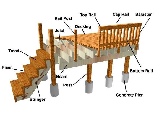 Deck Framing Diagram : Framing decks ana white woodworking projects